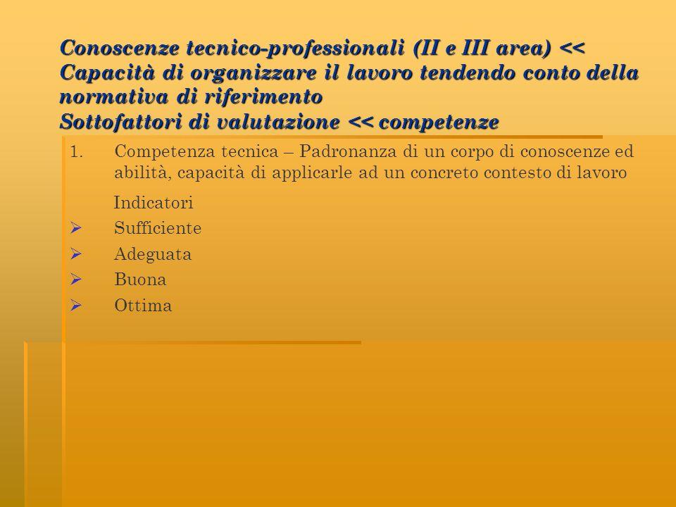 1. Competenza tecnica – Padronanza di un corpo di conoscenze ed abilità, capacità di applicarle ad un concreto contesto di lavoro Indicatori Sufficien