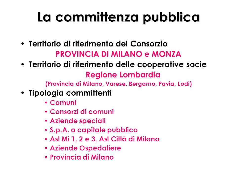 La committenza pubblica Territorio di riferimento del Consorzio PROVINCIA DI MILANO e MONZA Territorio di riferimento delle cooperative socie Regione