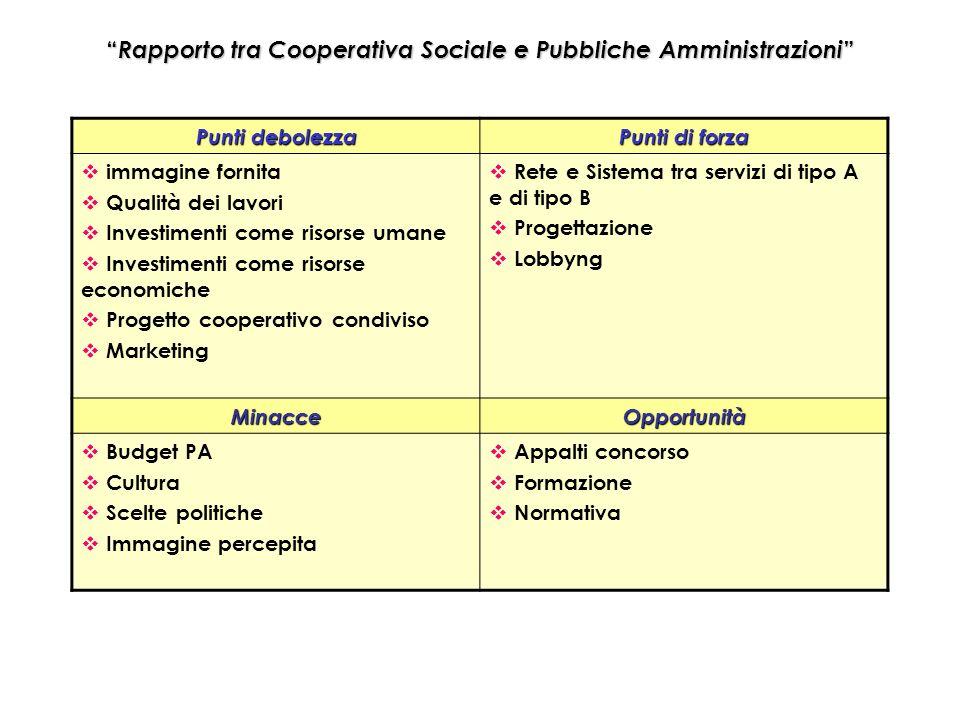Rapporto tra Cooperativa Sociale e Pubbliche Amministrazioni Rapporto tra Cooperativa Sociale e Pubbliche Amministrazioni Punti debolezza Punti di for