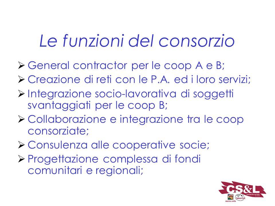 Le funzioni del consorzio General contractor per le coop A e B; Creazione di reti con le P.A. ed i loro servizi; Integrazione socio-lavorativa di sogg