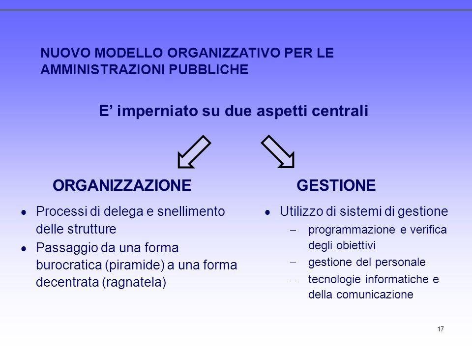 17 NUOVO MODELLO ORGANIZZATIVO PER LE AMMINISTRAZIONI PUBBLICHE E imperniato su due aspetti centrali ORGANIZZAZIONEGESTIONE Processi di delega e snell