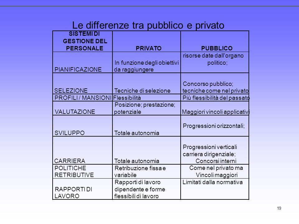 19 SISTEMI DI GESTIONE DEL PERSONALEPRIVATOPUBBLICO PIANIFICAZIONE In funzione degli obiettivi da raggiungere risorse date dall'organo politico; SELEZ