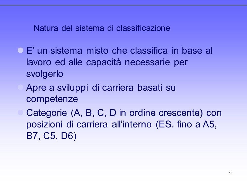 22 Natura del sistema di classificazione E un sistema misto che classifica in base al lavoro ed alle capacità necessarie per svolgerlo Apre a sviluppi