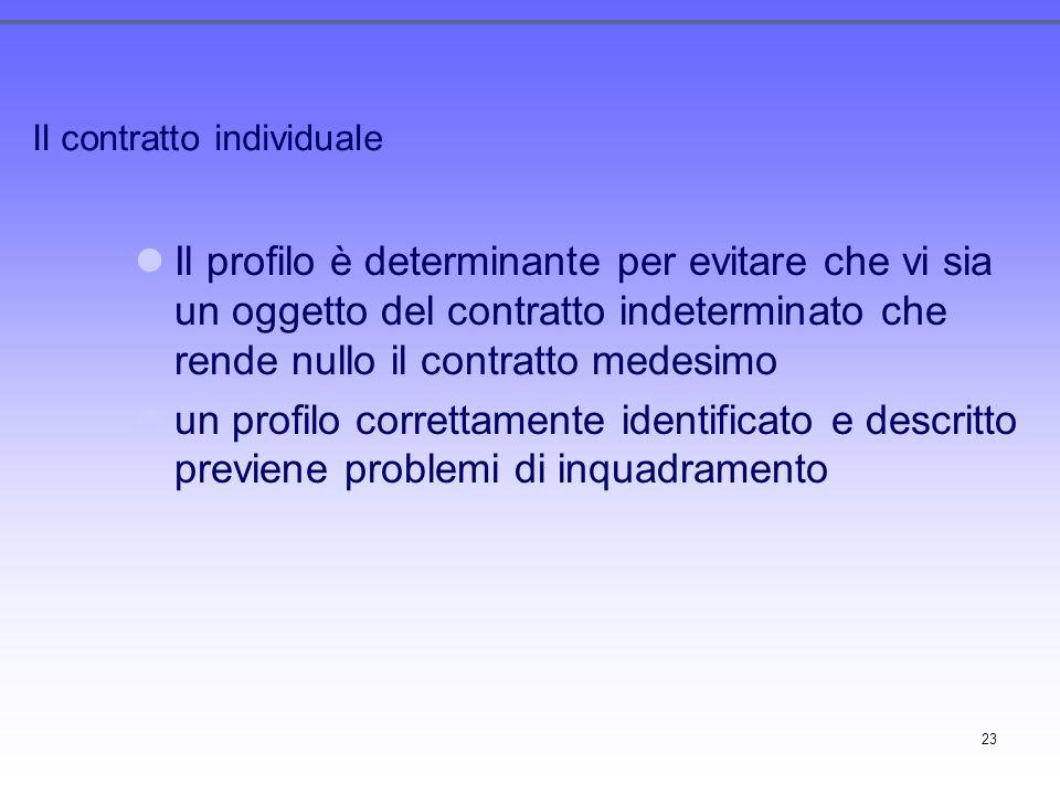 23 Il contratto individuale Il profilo è determinante per evitare che vi sia un oggetto del contratto indeterminato che rende nullo il contratto medes