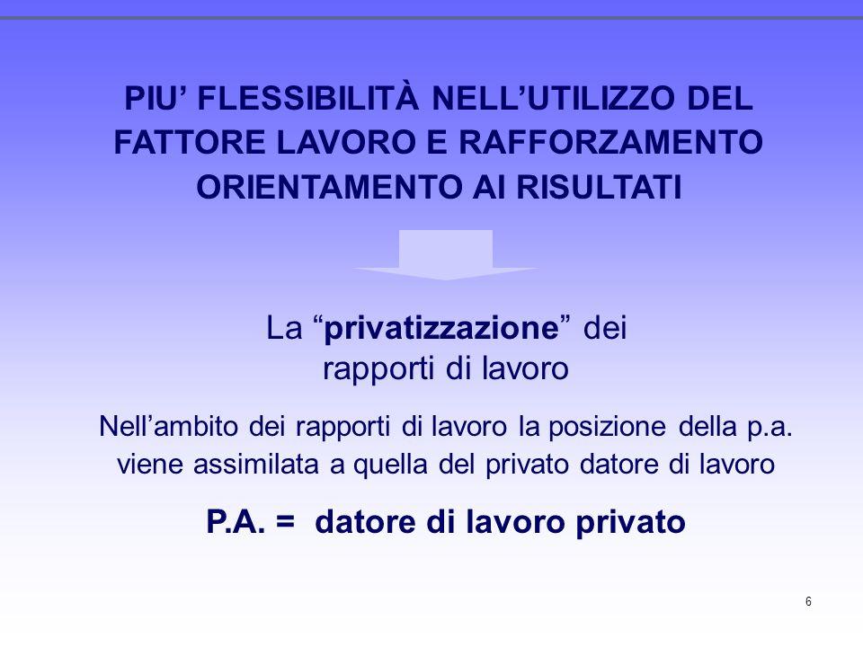 6 PIU FLESSIBILITÀ NELLUTILIZZO DEL FATTORE LAVORO E RAFFORZAMENTO ORIENTAMENTO AI RISULTATI La privatizzazione dei rapporti di lavoro Nellambito dei