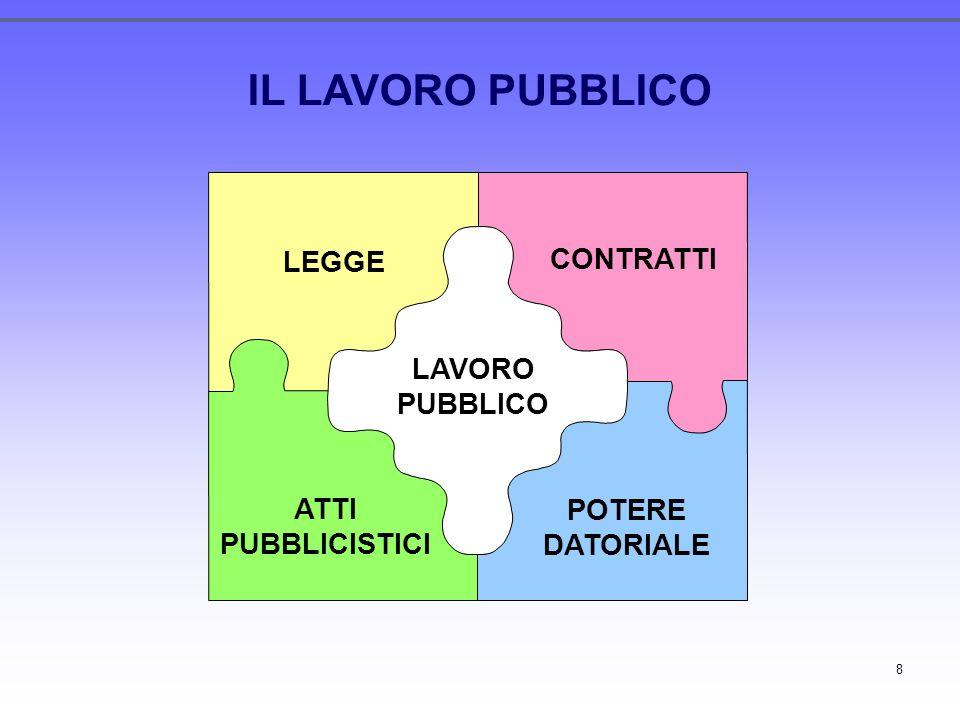 8 IL LAVORO PUBBLICO LEGGE CONTRATTI POTERE DATORIALE ATTI PUBBLICISTICI LAVORO PUBBLICO