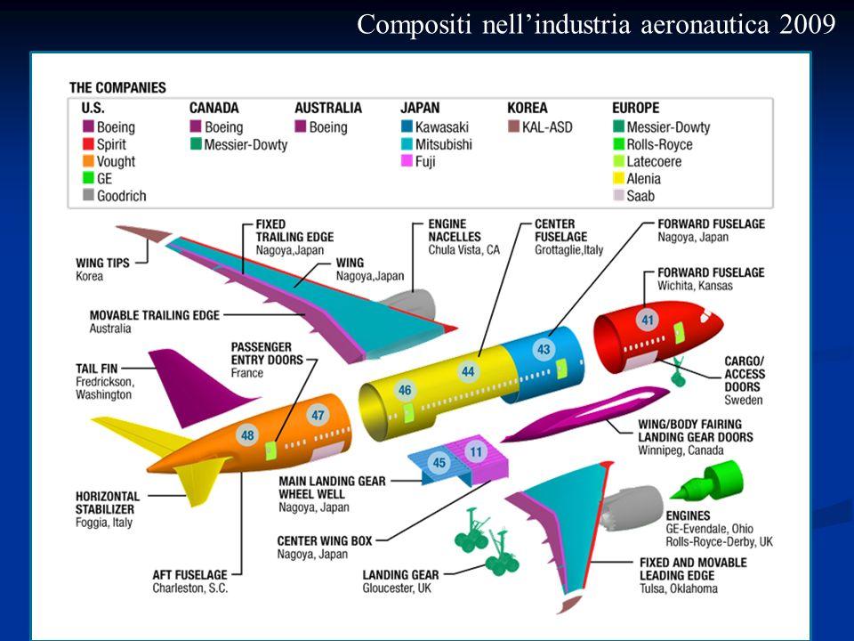 Compositi nellindustria aeronautica 2009