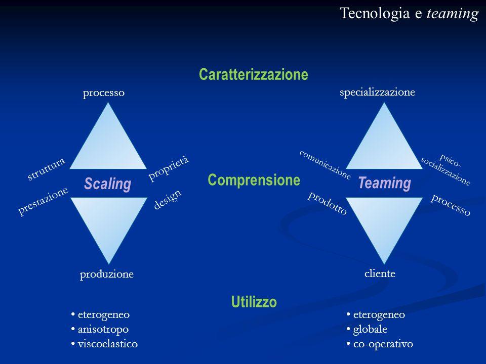 Tecnologia e teaming Caratterizzazione Comprensione Utilizzo Scaling Teaming processo struttura proprietà design prestazione produzione specializzazio