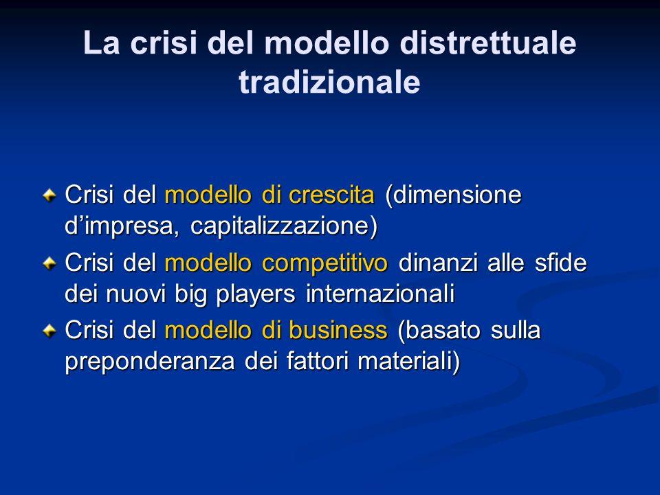 La crisi del modello distrettuale tradizionale Crisi del modello di crescita (dimensione dimpresa, capitalizzazione) Crisi del modello competitivo din