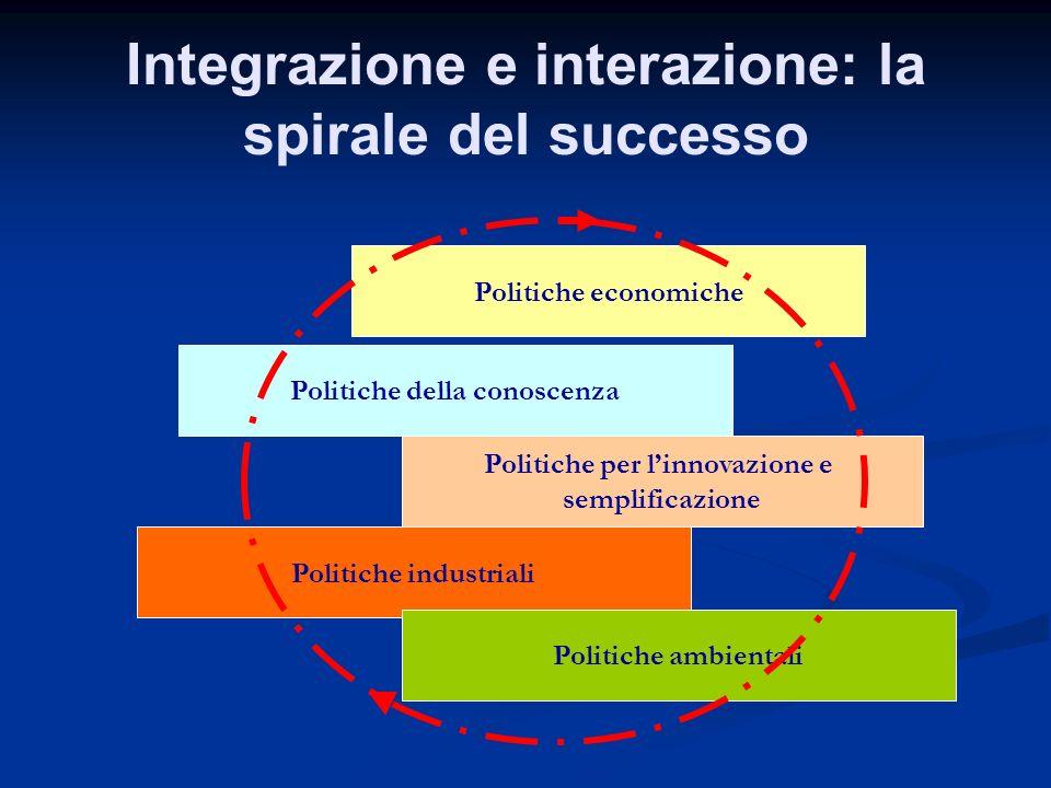 Integrazione e interazione: la spirale del successo Politiche economiche Politiche della conoscenza Politiche per linnovazione e semplificazione Polit