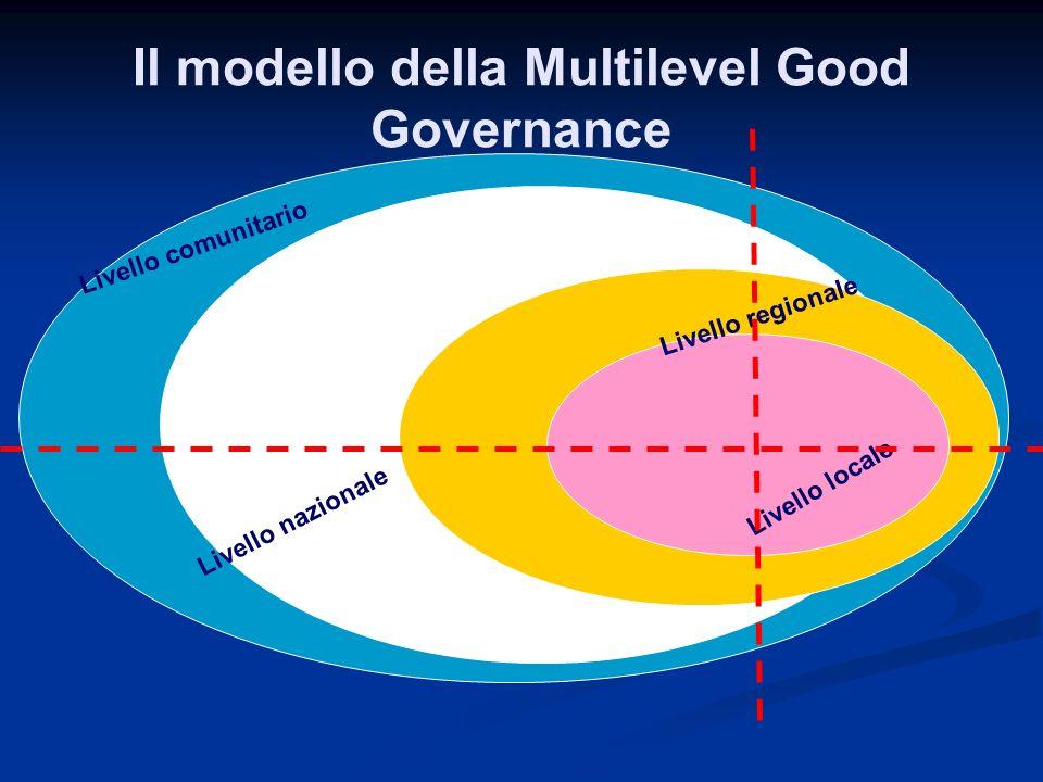 Il modello della Multilevel Good Governance i Livello locale Livello regionale Livello nazionale Livello comunitario