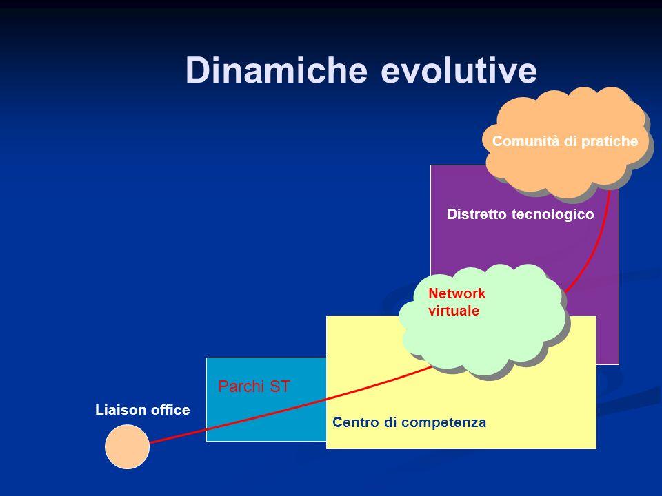 Liaison office Distretto tecnologico Centro di competenza Dinamiche evolutive Comunità di pratiche Parchi ST Network virtuale