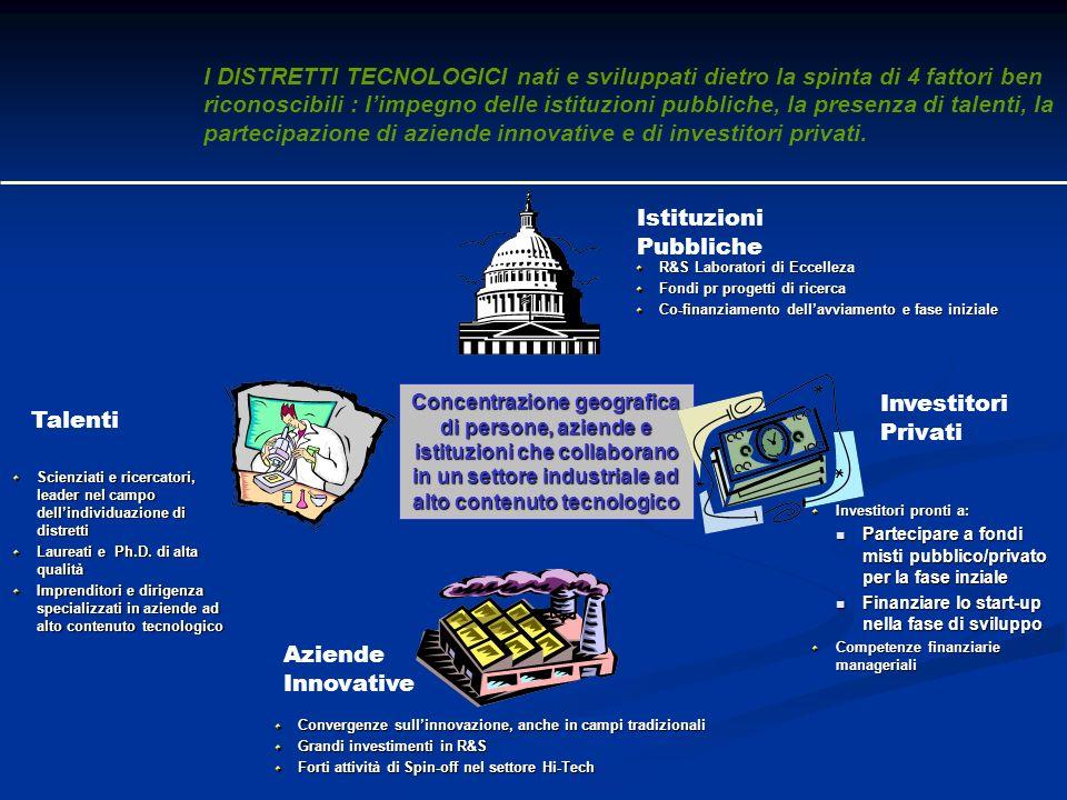 Istituzioni Pubbliche Concentrazione geografica di persone, aziende e istituzioni che collaborano in un settore industriale ad alto contenuto tecnolog