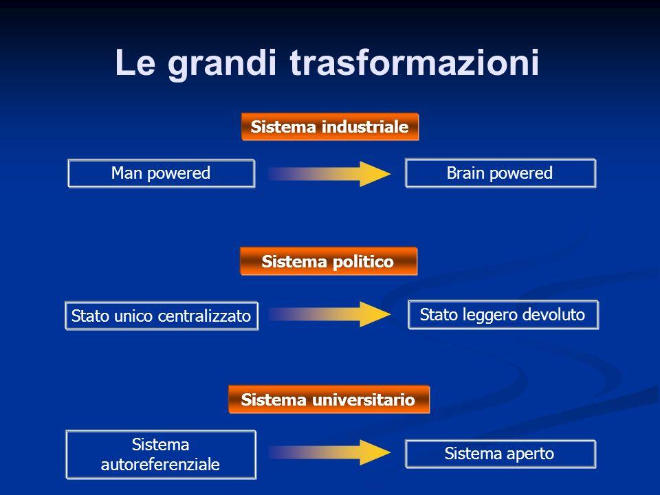 Le grandi trasformazioni Sistema industriale Man powered Brain powered Sistema politico Stato unico centralizzato Stato leggero devoluto Sistema autor