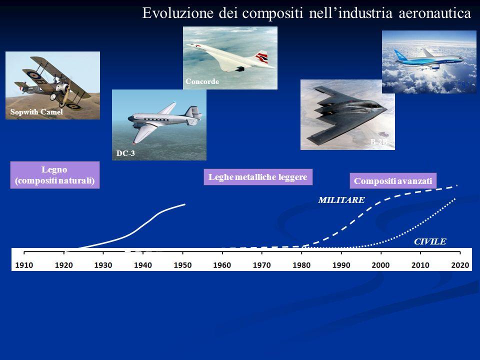 Evoluzione dei compositi nellindustria aeronautica DC-3 Concorde B-2B 787 Sopwith Camel Legno (compositi naturali) Leghe metalliche leggere Compositi