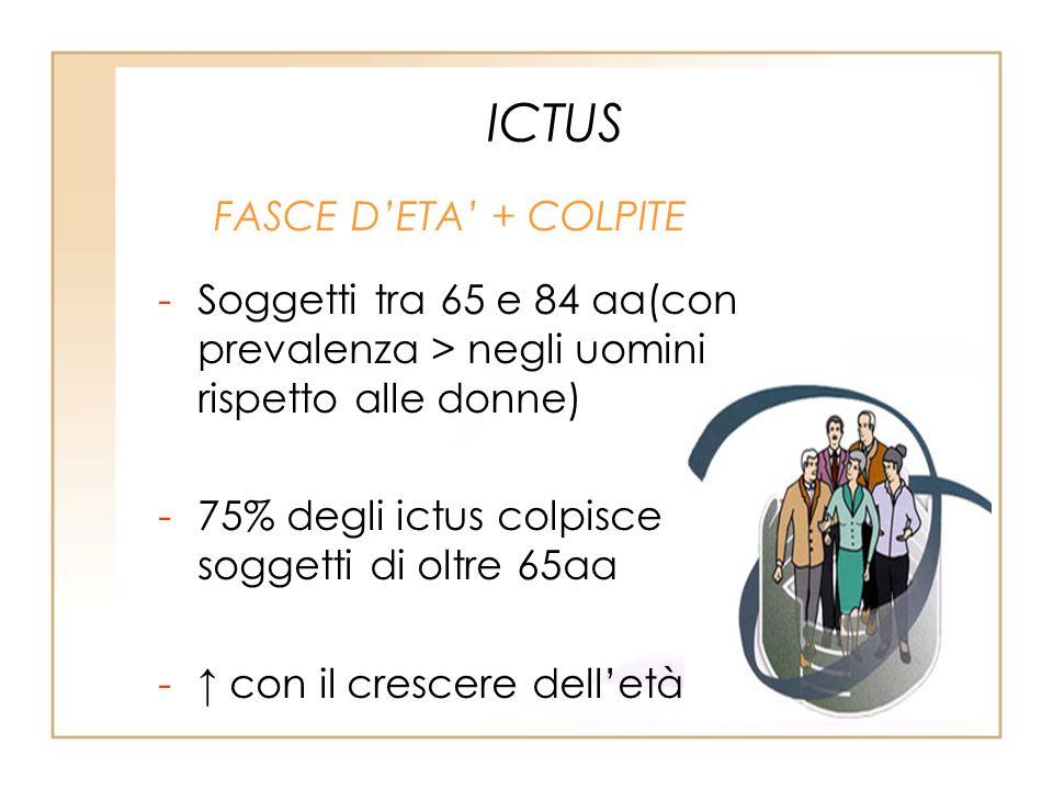 ICTUS FASCE DETA + COLPITE -Soggetti tra 65 e 84 aa(con prevalenza > negli uomini rispetto alle donne) -75% degli ictus colpisce soggetti di oltre 65a
