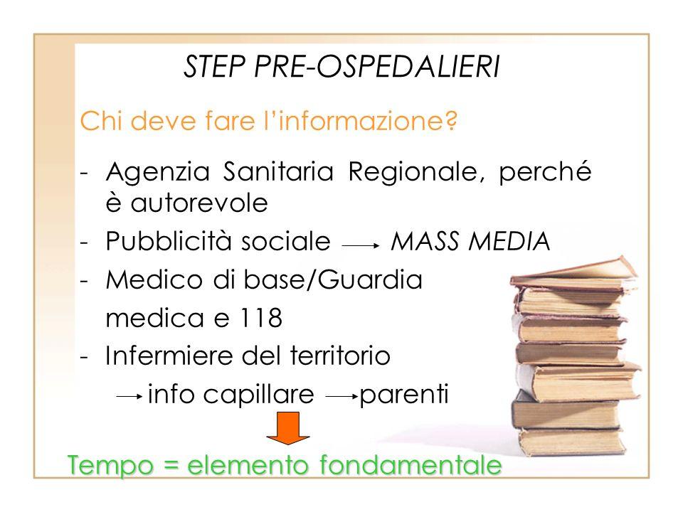 STEP PRE-OSPEDALIERI Chi deve fare linformazione? -Agenzia Sanitaria Regionale, perché è autorevole -Pubblicità sociale MASS MEDIA -Medico di base/Gua