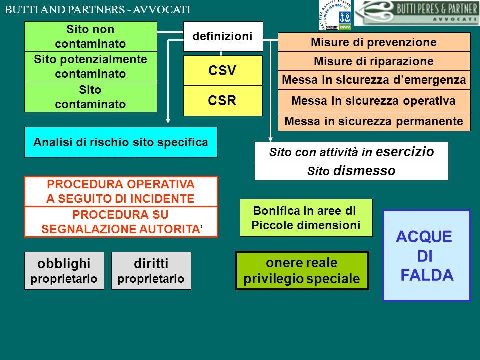 BUTTI AND PARTNERS - AVVOCATI definizioni Sito non contaminato Sito potenzialmente contaminato Sito contaminato CSV CSR Misure di prevenzione Misure d