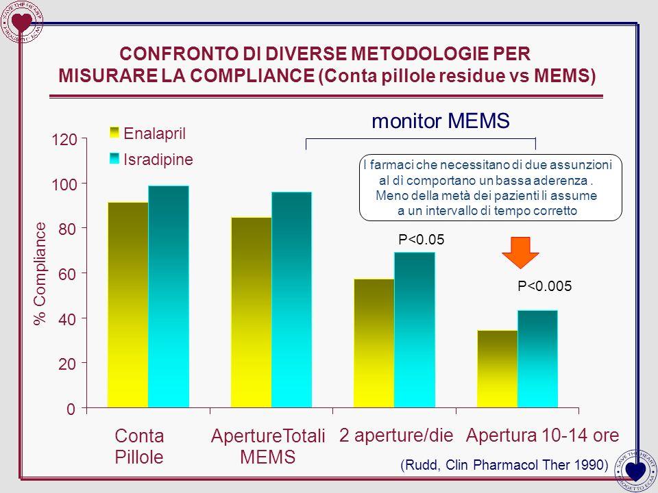 CONFRONTO DI DIVERSE METODOLOGIE PER MISURARE LA COMPLIANCE (Conta pillole residue vs MEMS) (Rudd, Clin Pharmacol Ther 1990) monitor MEMS P<0.05 P<0.0