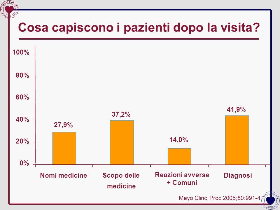 Cosa capiscono i pazienti dopo la visita? Mayo Clinc Proc 2005;80:991-4 27,9% 37,2% 14,0% 41,9% 0% 20% 40% 60% 80% 100% Nomi medicineScopo delle medic