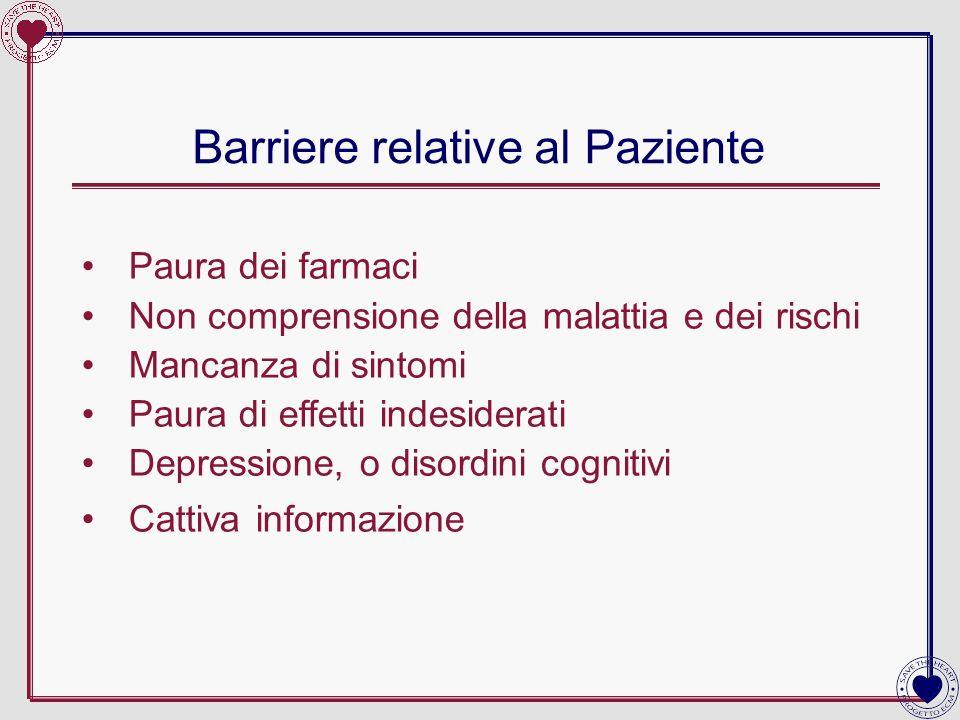 Barriere relative al Paziente Paura dei farmaci Non comprensione della malattia e dei rischi Mancanza di sintomi Paura di effetti indesiderati Depress