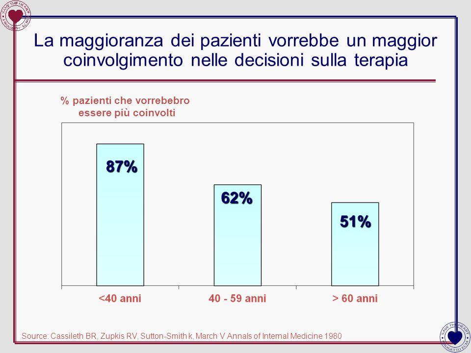 La maggioranza dei pazienti vorrebbe un maggior coinvolgimento nelle decisioni sulla terapia Source: Cassileth BR, Zupkis RV, Sutton-Smith k, March V