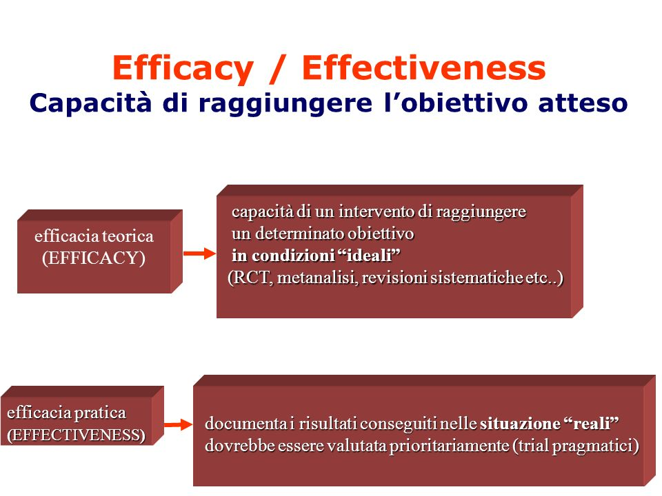 Efficacy / Effectiveness Capacità di raggiungere lobiettivo atteso capacità di un intervento di raggiungere capacità di un intervento di raggiungere u