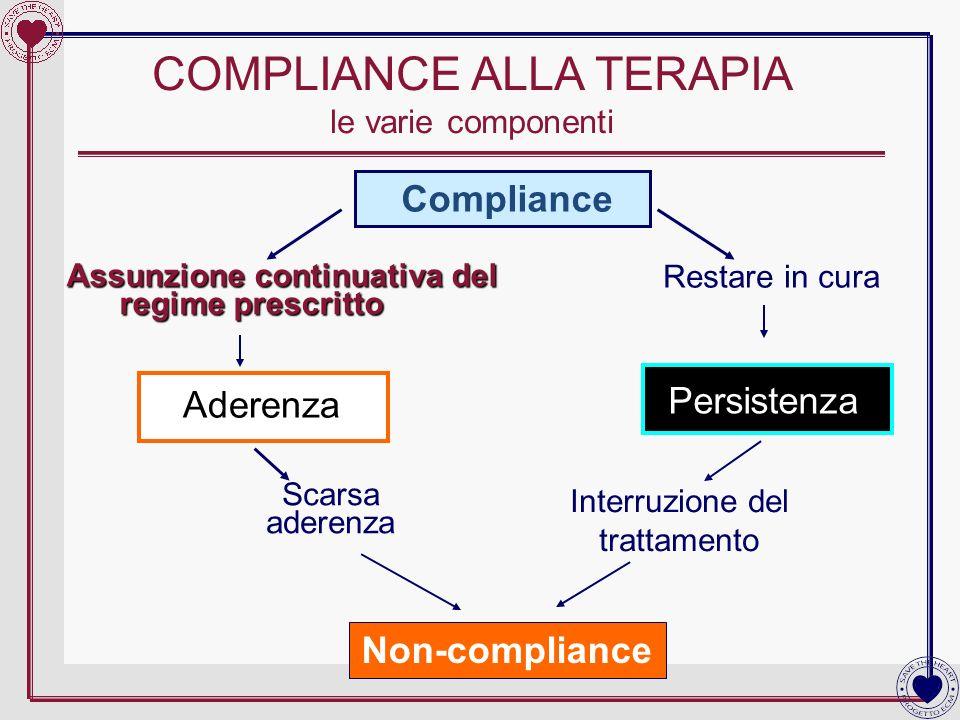COMPLIANCE ALLA TERAPIA le varie componenti Compliance Assunzione continuativa del regime prescritto regime prescritto Restare in cura Scarsa aderenza
