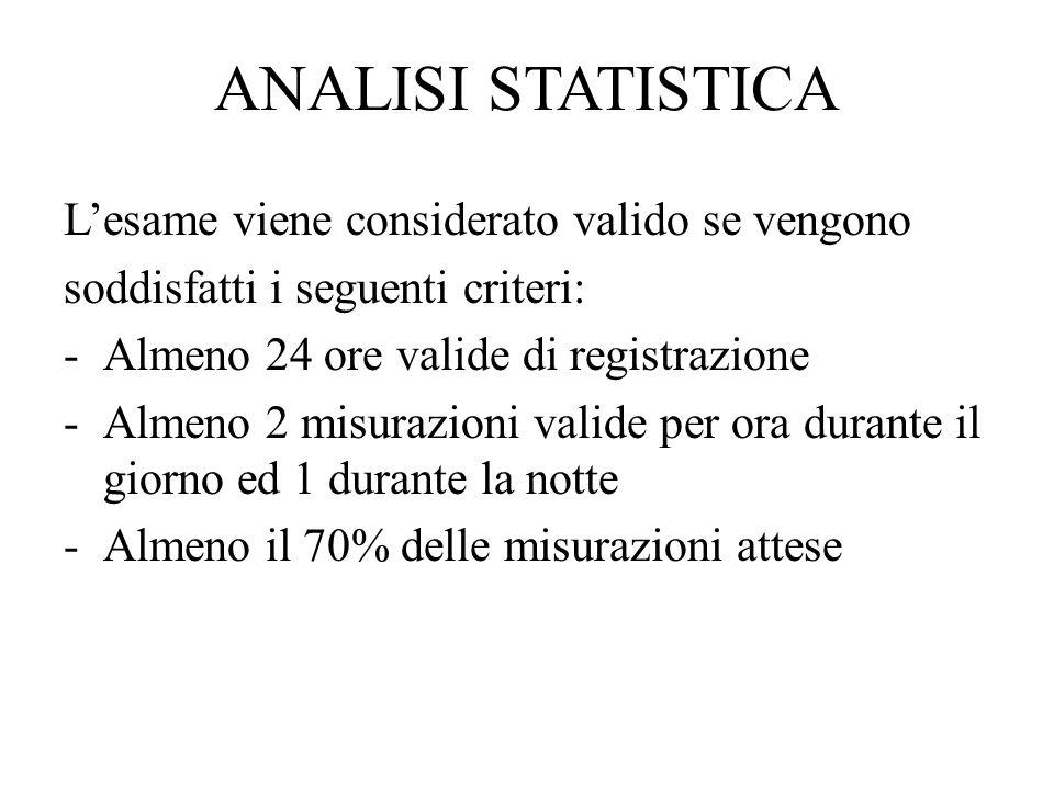 ANALISI STATISTICA Lesame viene considerato valido se vengono soddisfatti i seguenti criteri: -Almeno 24 ore valide di registrazione -Almeno 2 misuraz