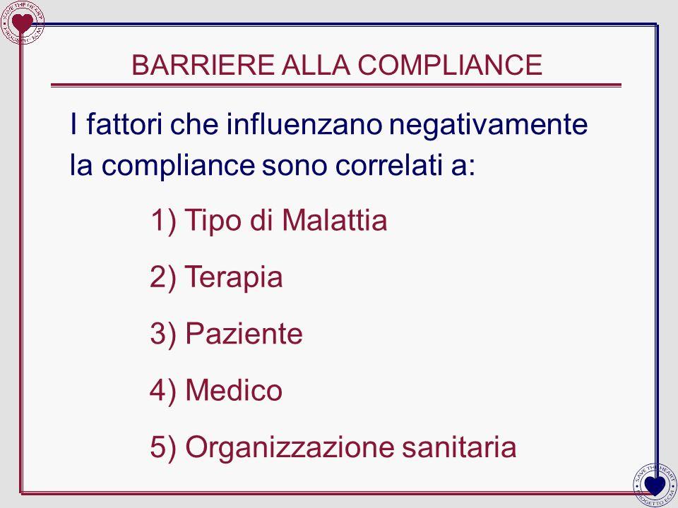 BARRIERE ALLA COMPLIANCE 1) Tipo di Malattia 2) Terapia 3) Paziente 4) Medico 5) Organizzazione sanitaria I fattori che influenzano negativamente la c