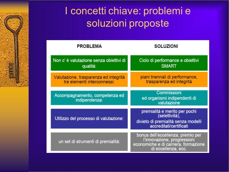 I concetti chiave: problemi e soluzioni proposte