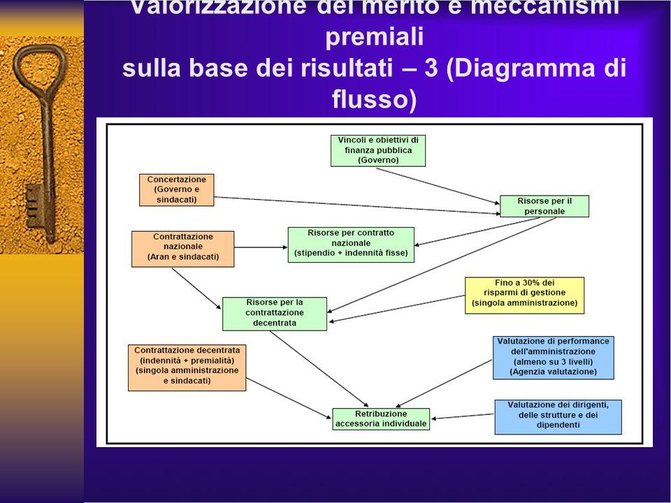 Valorizzazione del merito e meccanismi premiali sulla base dei risultati – 3 (Diagramma di flusso)