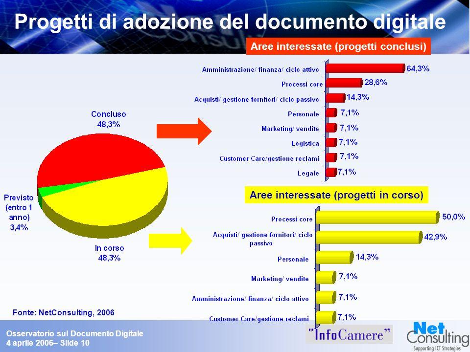 Osservatorio sul Documento Digitale 4 aprile 2006– Slide 10 Progetti di adozione del documento digitale Aree interessate (progetti conclusi) Aree inte