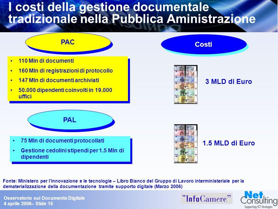 Osservatorio sul Documento Digitale 4 aprile 2006– Slide 15 I costi della gestione documentale tradizionale nella Pubblica Aministrazione Fonte: Minis