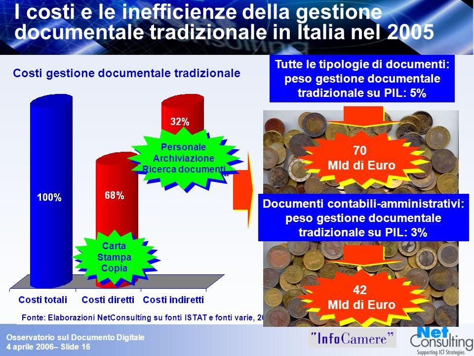 Osservatorio sul Documento Digitale 4 aprile 2006– Slide 16 I costi e le inefficienze della gestione documentale tradizionale in Italia nel 2005 Costi