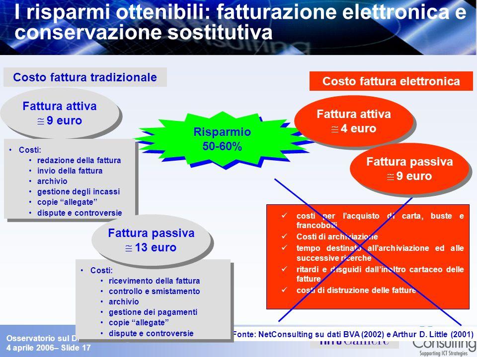 Osservatorio sul Documento Digitale 4 aprile 2006– Slide 17 I risparmi ottenibili: fatturazione elettronica e conservazione sostitutiva Risparmio 50-6