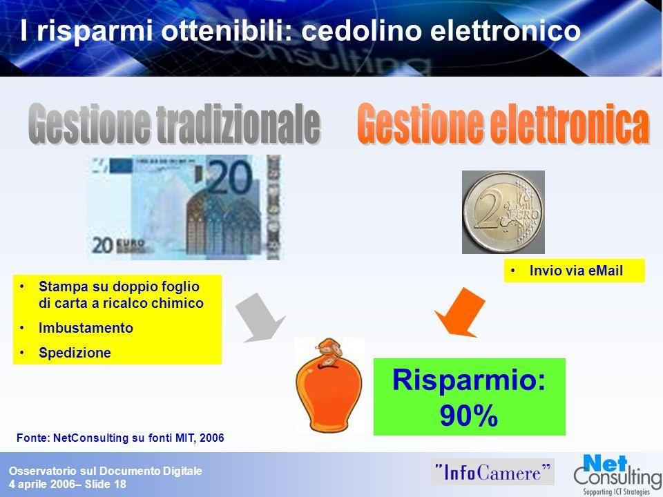 Osservatorio sul Documento Digitale 4 aprile 2006– Slide 18 I risparmi ottenibili: cedolino elettronico Risparmio: 90% Fonte: NetConsulting su fonti M
