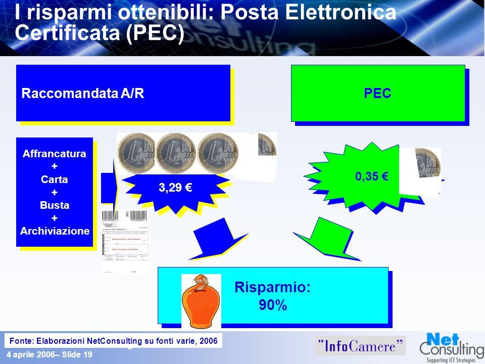 Osservatorio sul Documento Digitale 4 aprile 2006– Slide 19 I risparmi ottenibili: Posta Elettronica Certificata (PEC) Raccomandata A/R 3,29 Affrancat