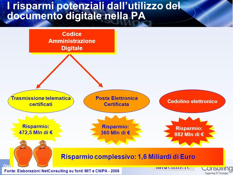 Osservatorio sul Documento Digitale 4 aprile 2006– Slide 20 I risparmi potenziali dallutilizzo del documento digitale nella PA Codice Amministrazione