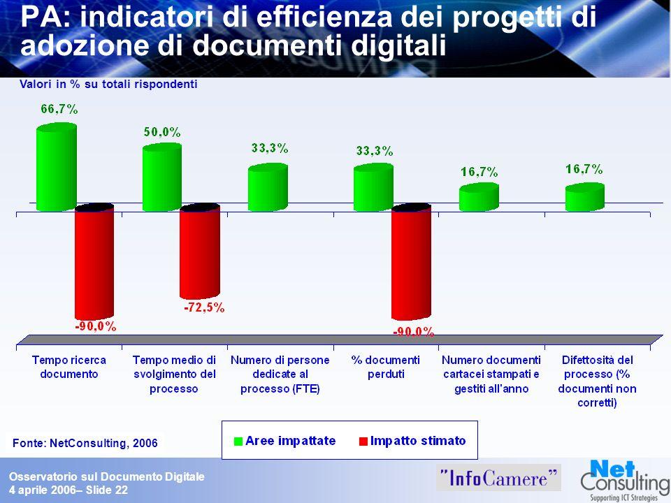 Osservatorio sul Documento Digitale 4 aprile 2006– Slide 22 PA: indicatori di efficienza dei progetti di adozione di documenti digitali Fonte: NetCons