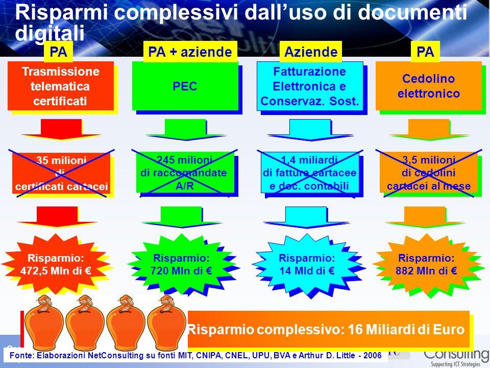 Osservatorio sul Documento Digitale 4 aprile 2006– Slide 23 Risparmi complessivi dalluso di documenti digitali Risparmio: 472,5 Mln di Risparmio: 472,