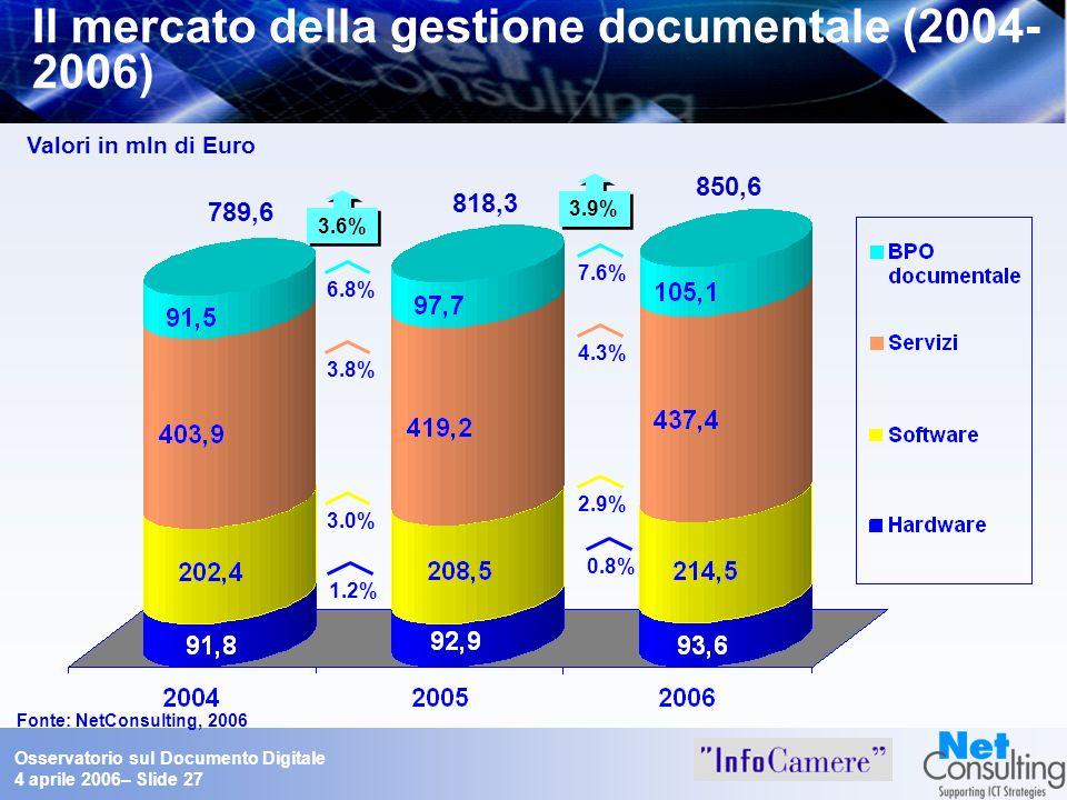 Osservatorio sul Documento Digitale 4 aprile 2006– Slide 27 Il mercato della gestione documentale (2004- 2006) Fonte: NetConsulting, 2006 Valori in ml