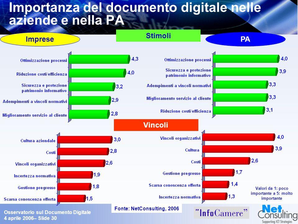 Osservatorio sul Documento Digitale 4 aprile 2006– Slide 30 Importanza del documento digitale nelle aziende e nella PA Stimoli Vincoli Fonte: NetConsu
