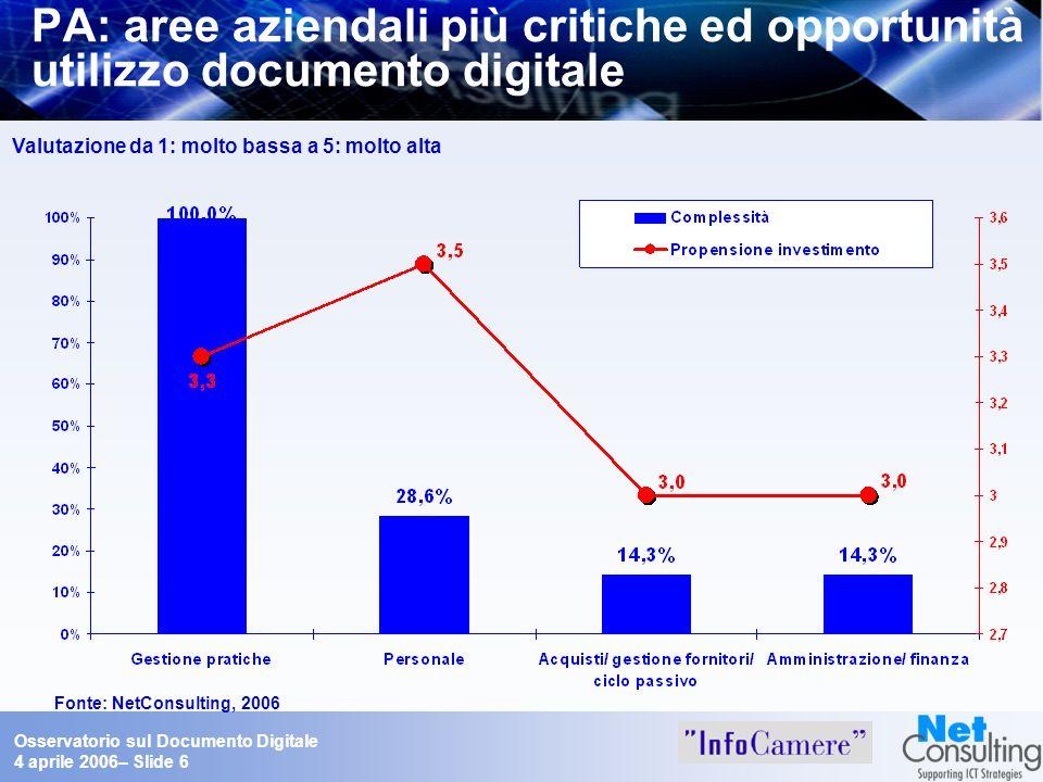 Osservatorio sul Documento Digitale 4 aprile 2006– Slide 6 PA: aree aziendali più critiche ed opportunità utilizzo documento digitale Valutazione da 1
