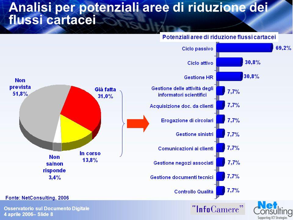 Osservatorio sul Documento Digitale 4 aprile 2006– Slide 8 Analisi per potenziali aree di riduzione dei flussi cartacei Fonte: NetConsulting, 2006 Pot