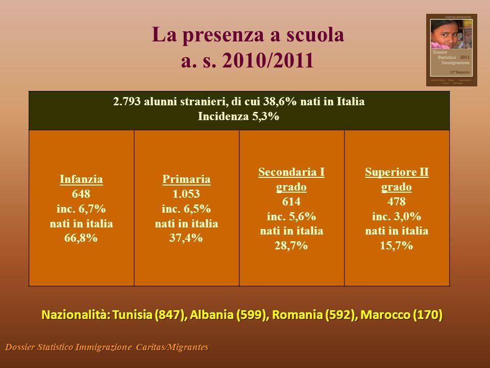 La presenza a scuola a. s. 2010/2011 Dossier Statistico Immigrazione Caritas/Migrantes 2.793 alunni stranieri, di cui 38,6% nati in Italia Incidenza 5