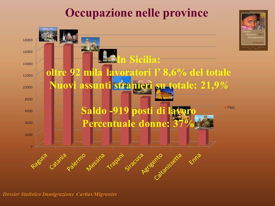 Occupazione nelle province Dossier Statistico Immigrazione Caritas/Migrantes In Sicilia: oltre 92 mila lavoratori l 8,6% del totale Nuovi assunti stranieri su totale: 21,9% Saldo -919 posti di lavoro Percentuale donne: 37%