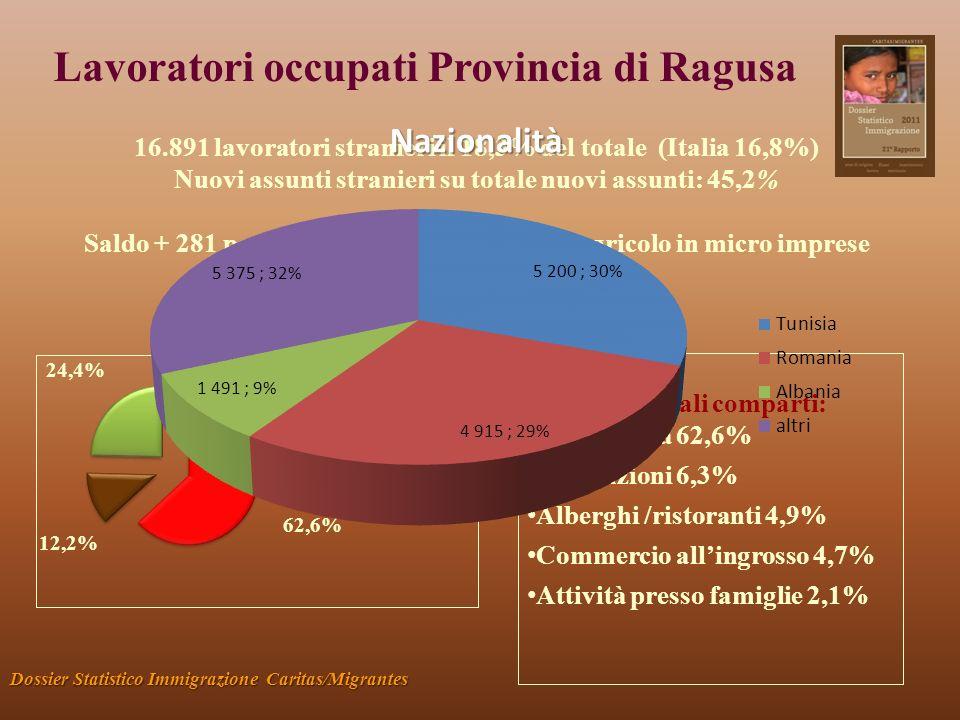 Lavoratori occupati Provincia di Ragusa Dossier Statistico Immigrazione Caritas/Migrantes 16.891 lavoratori stranieri il 18,3% del totale (Italia 16,8%) Nuovi assunti stranieri su totale nuovi assunti: 45,2% Saldo + 281 posti di lavoro dovuti al lavoro agricolo in micro imprese Percentuale donne: 29,8% Principali comparti: Agricoltura 62,6% Costruzioni 6,3% Alberghi /ristoranti 4,9% Commercio allingrosso 4,7% Attività presso famiglie 2,1% Macrosettori