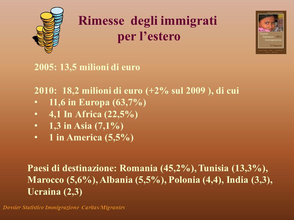 Rimesse degli immigrati per lestero Dossier Statistico Immigrazione Caritas/Migrantes 2005: 13,5 milioni di euro 2010: 18,2 milioni di euro (+2% sul 2009 ), di cui 11,6 in Europa (63,7%) 4,1 In Africa (22,5%) 1,3 in Asia (7,1%) 1 in America (5,5%) Paesi di destinazione: Romania (45,2%), Tunisia (13,3%), Marocco (5,6%), Albania (5,5%), Polonia (4,4), India (3,3), Ucraina (2,3)