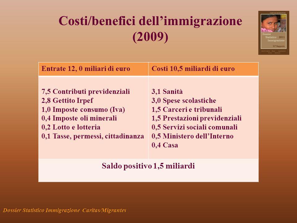 Costi/benefici dellimmigrazione (2009) Dossier Statistico Immigrazione Caritas/Migrantes Entrate 12, 0 miliari di euroCosti 10,5 miliardi di euro 7,5 Contributi previdenziali 2,8 Gettito Irpef 1,0 Imposte consumo (Iva) 0,4 Imposte oli minerali 0,2 Lotto e lotteria 0,1 Tasse, permessi, cittadinanza 3,1 Sanità 3,0 Spese scolastiche 1,5 Carceri e tribunali 1,5 Prestazioni previdenziali 0,5 Servizi sociali comunali 0,5 Ministero dellInterno 0,4 Casa Saldo positivo 1,5 miliardi